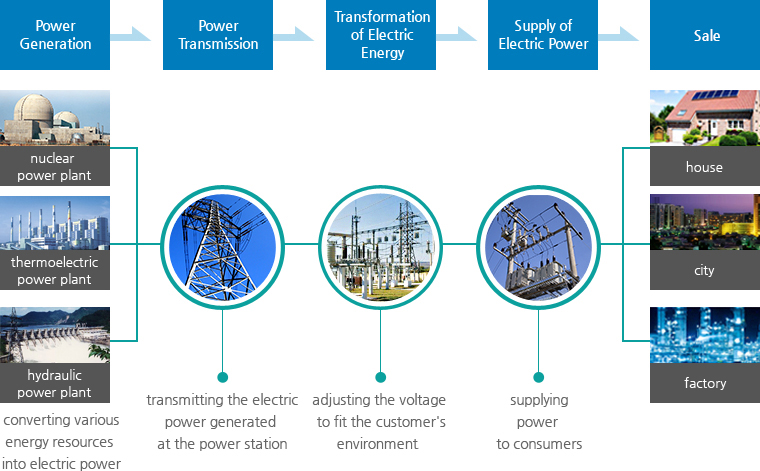 power generation : converting various energy resources into electric power → power transmission : transmitting the electric power generated at the power station → transformation of electric energy : adjusting the voltage to fit the customer's environment → supply of electric power : supplying power to consumers; house; city → sale : house, city, factory